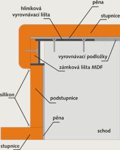 Zdroj: www.topstep.cz