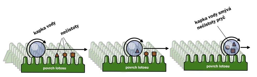 Zdroj: Nano-concept.cz