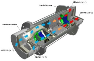Princip fungování rekuperační jednotky TX64, zdroj: www.turbovex.cz